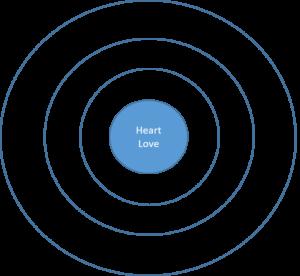 Lowen - ego model